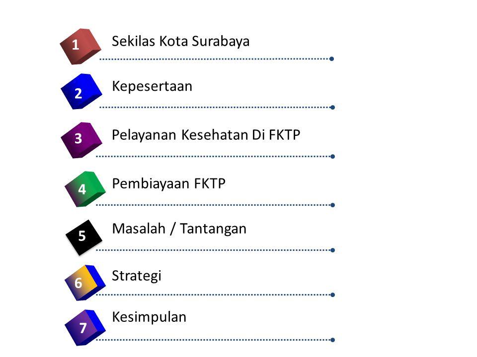 Sekilas Kota Surabaya 1. Kepesertaan. 2. Pelayanan Kesehatan Di FKTP. 3. Pembiayaan FKTP. 4. Masalah / Tantangan.