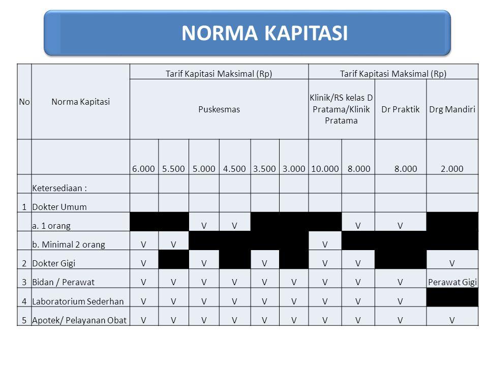 NORMA KAPITASI No Norma Kapitasi Tarif Kapitasi Maksimal (Rp)