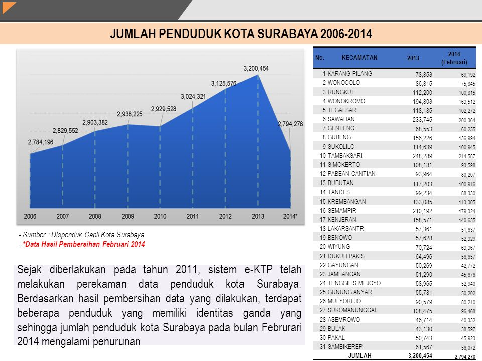 JUMLAH PENDUDUK KOTA SURABAYA 2006-2014