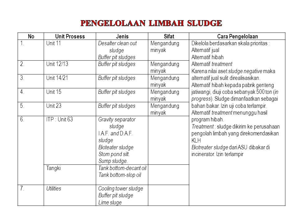 PENGELOLAAN LIMBAH SLUDGE
