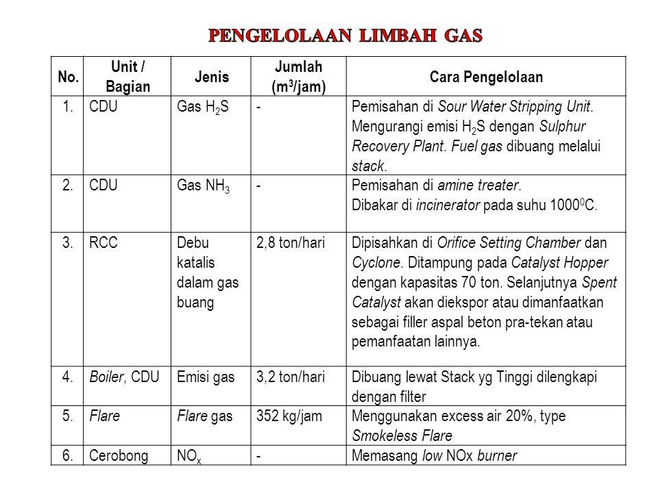 PENGELOLAAN LIMBAH GAS