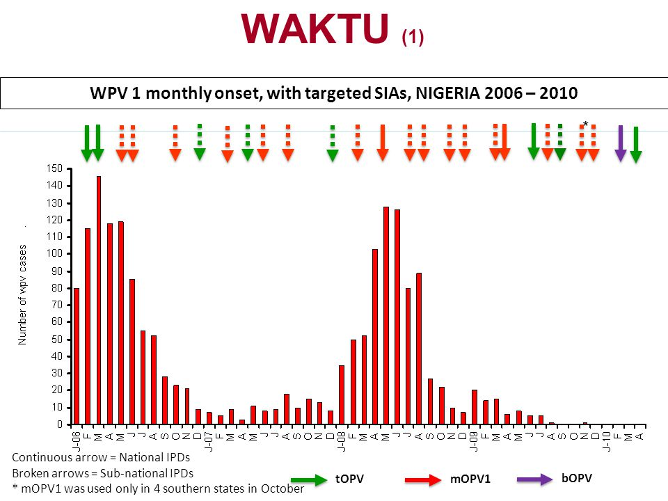WPV 1 monthly onset, with targeted SIAs, NIGERIA 2006 – 2010