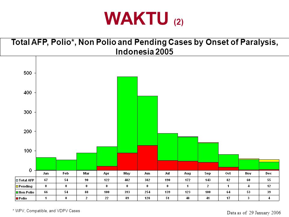WAKTU (2) Total AFP, Polio*, Non Polio and Pending Cases by Onset of Paralysis, Indonesia * WPV, Compatible, and VDPV Cases.