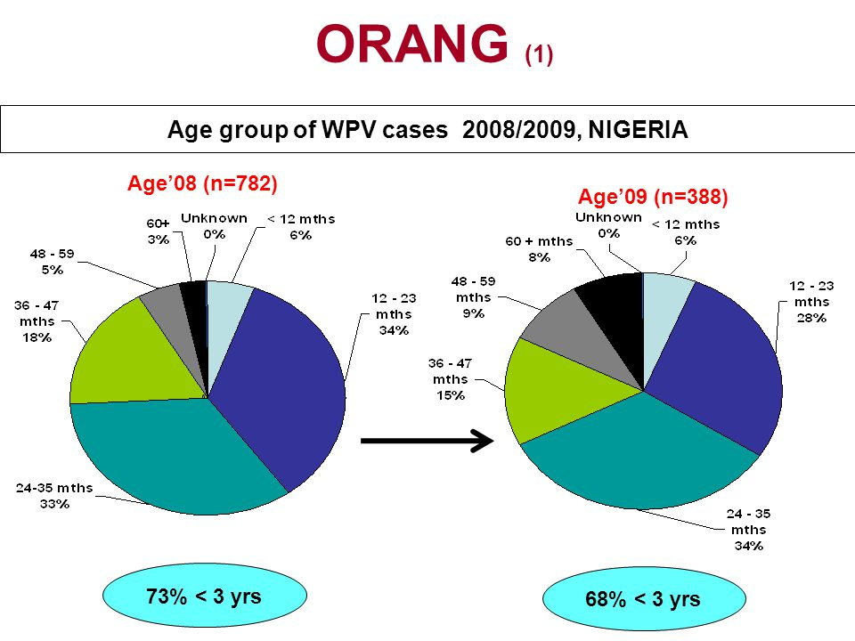 Age group of WPV cases 2008/2009, NIGERIA