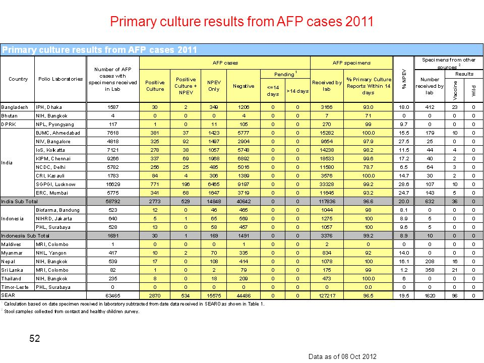 Primary culture results from AFP cases 2011