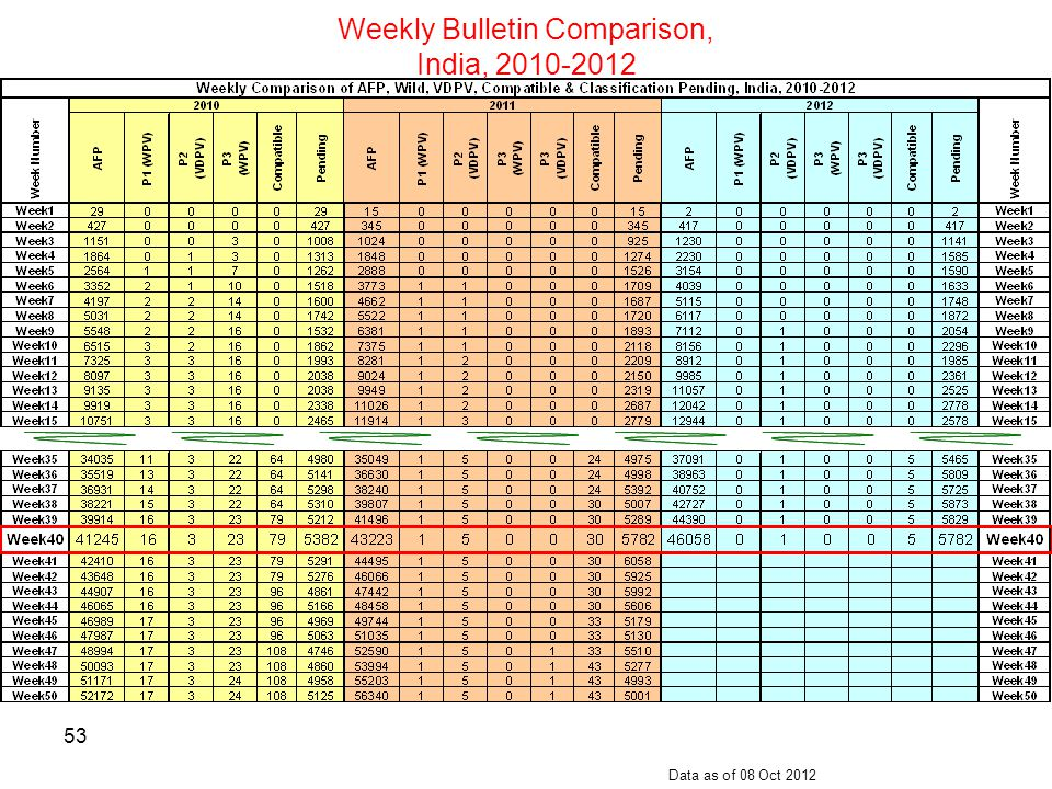 Weekly Bulletin Comparison,