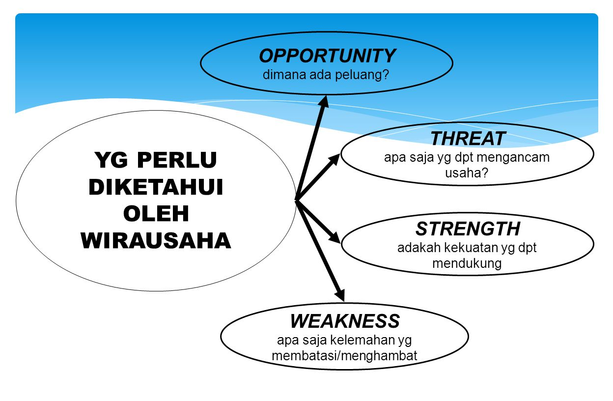 YG PERLU DIKETAHUI OLEH WIRAUSAHA OPPORTUNITY THREAT STRENGTH WEAKNESS