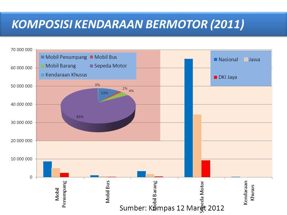 KOMPOSISI KENDARAAN BERMOTOR (2011)