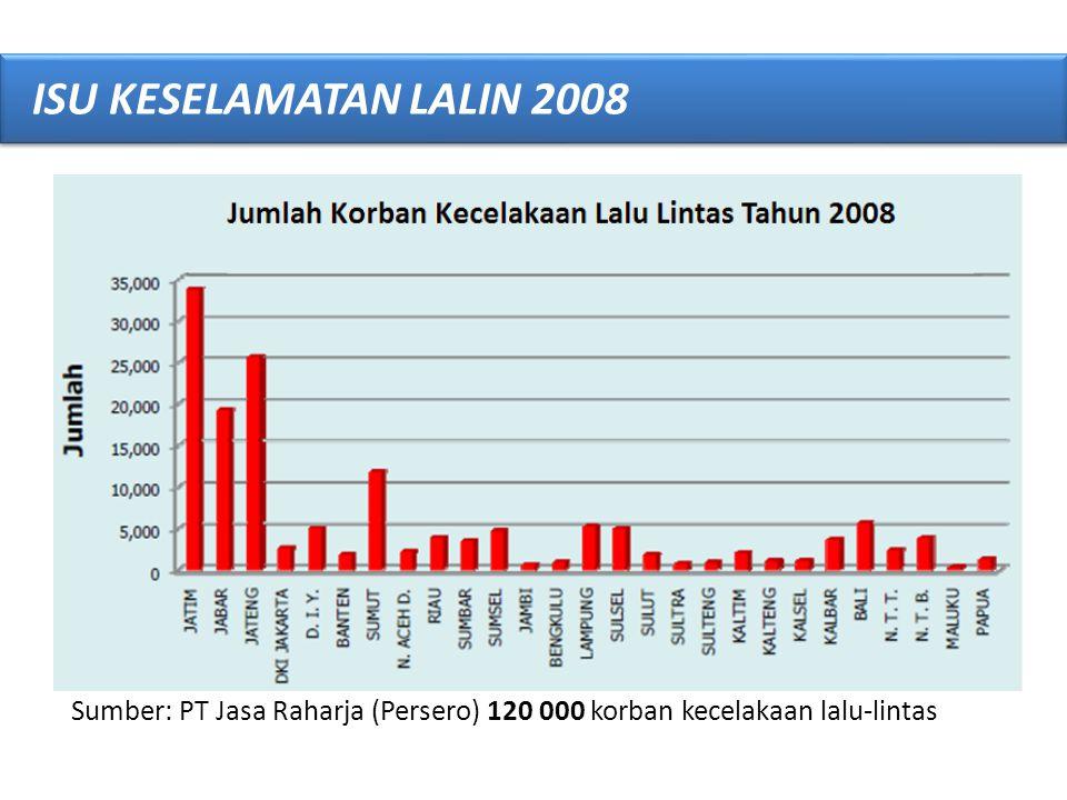 ISU KESELAMATAN LALIN 2008 Sumber: PT Jasa Raharja (Persero) 120 000 korban kecelakaan lalu-lintas