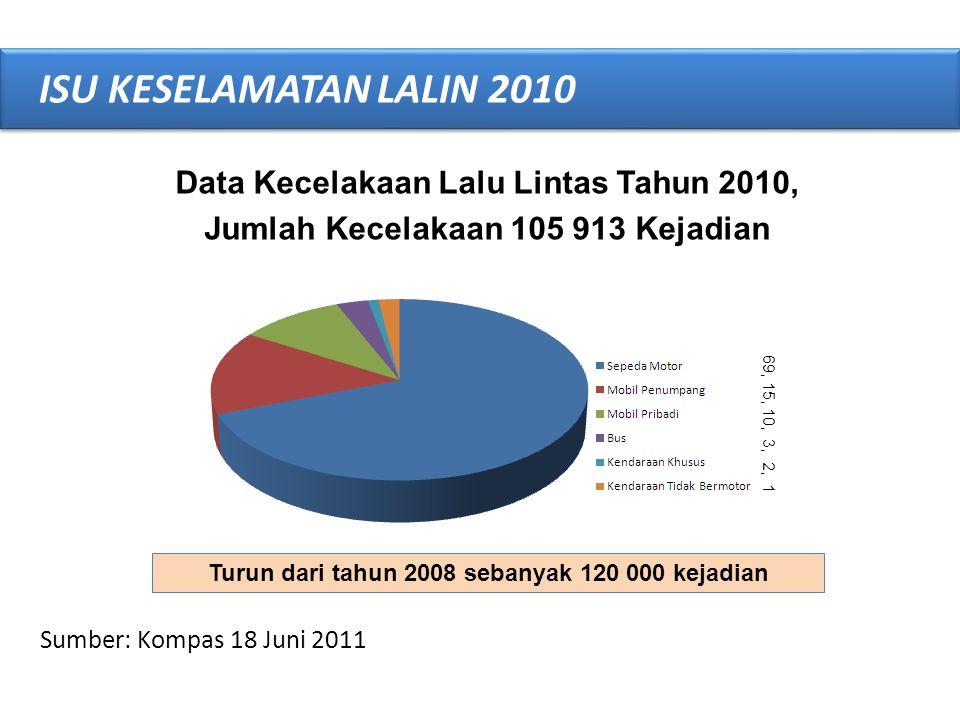Turun dari tahun 2008 sebanyak 120 000 kejadian