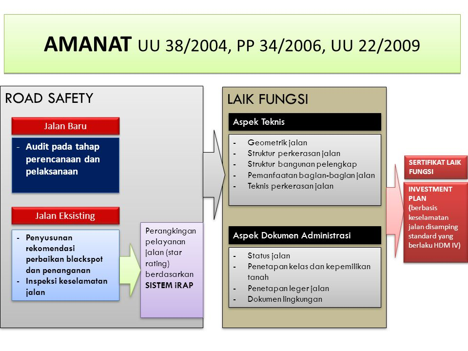 AMANAT UU 38/2004, PP 34/2006, UU 22/2009 ROAD SAFETY LAIK FUNGSI