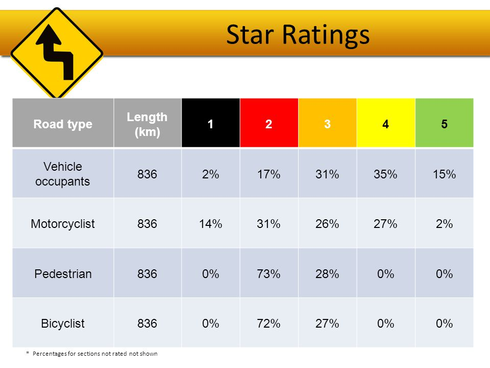 Star Ratings Road type Length (km) 1 2 3 4 5 Vehicle occupants 836 2%