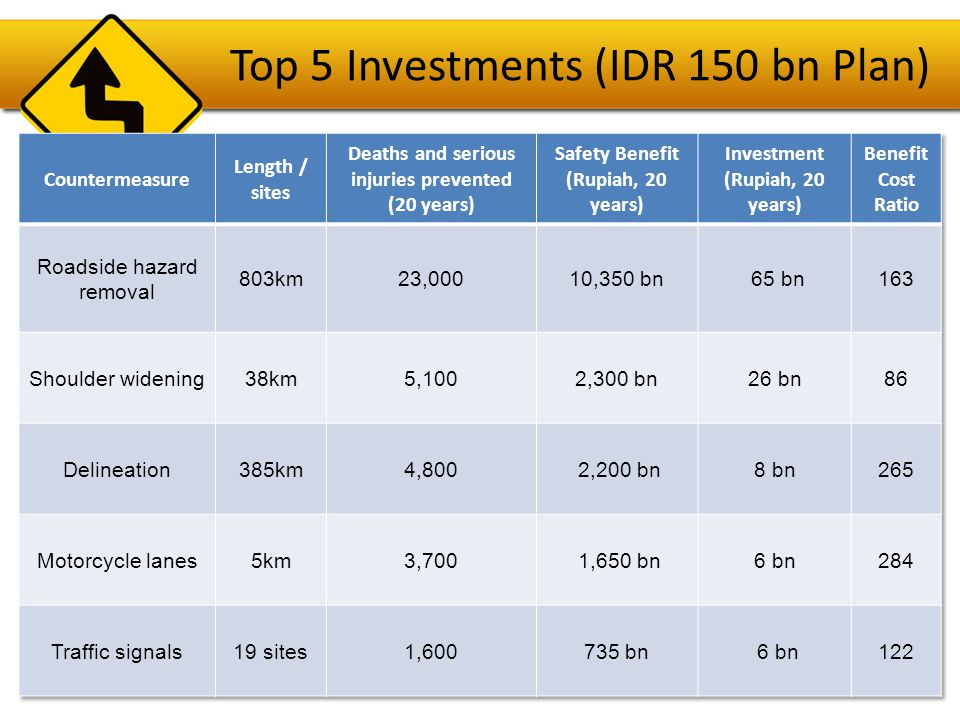 Top 5 Investments (IDR 150 bn Plan)