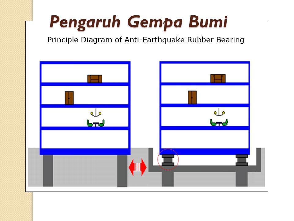 Pengaruh Gempa Bumi