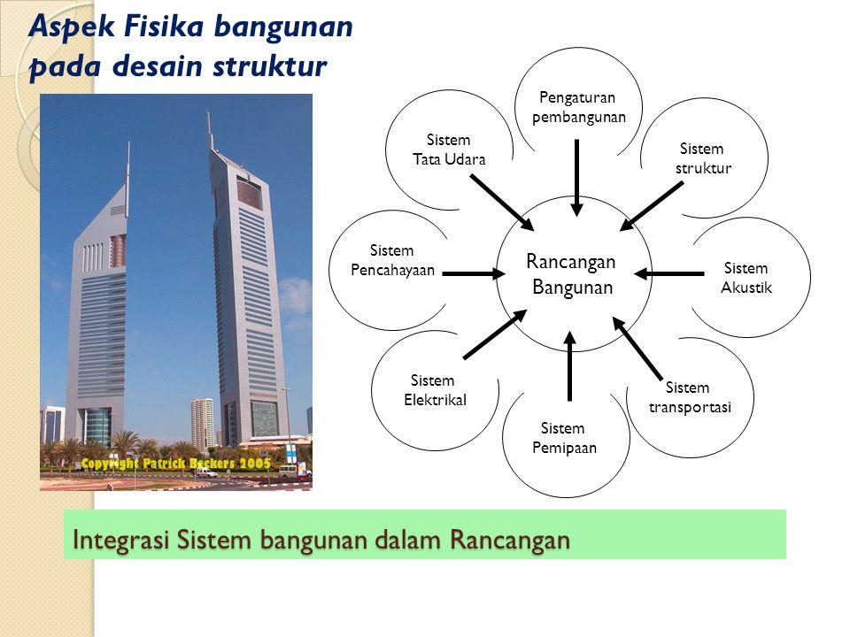 Integrasi Sistem bangunan dalam Rancangan