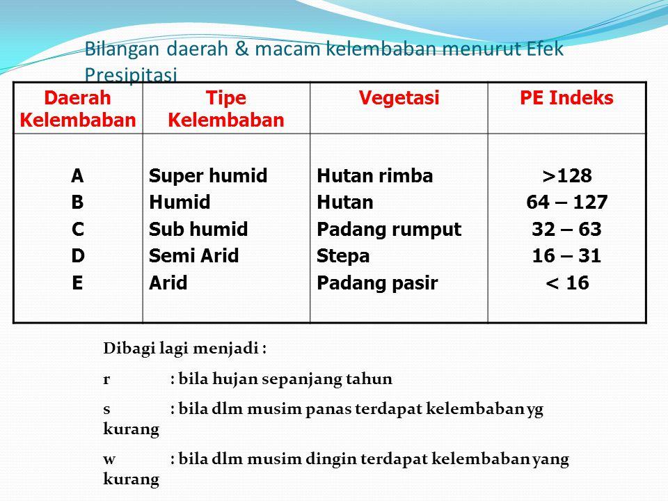 Bilangan daerah & macam kelembaban menurut Efek Presipitasi