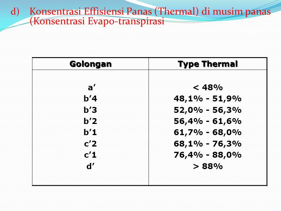 Konsentrasi Effisiensi Panas (Thermal) di musim panas (Konsentrasi Evapo-transpirasi