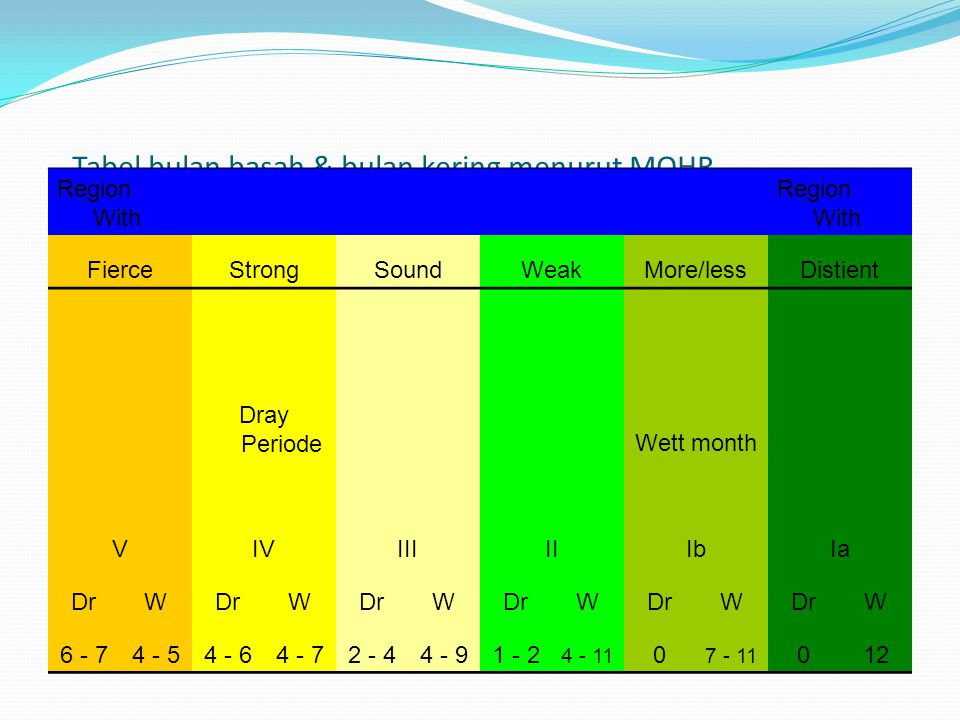 Tabel bulan basah & bulan kering menurut MOHR