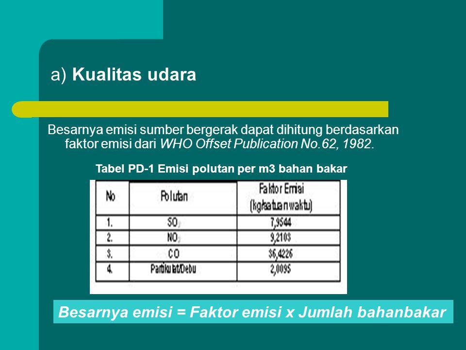 Tabel PD-1 Emisi polutan per m3 bahan bakar