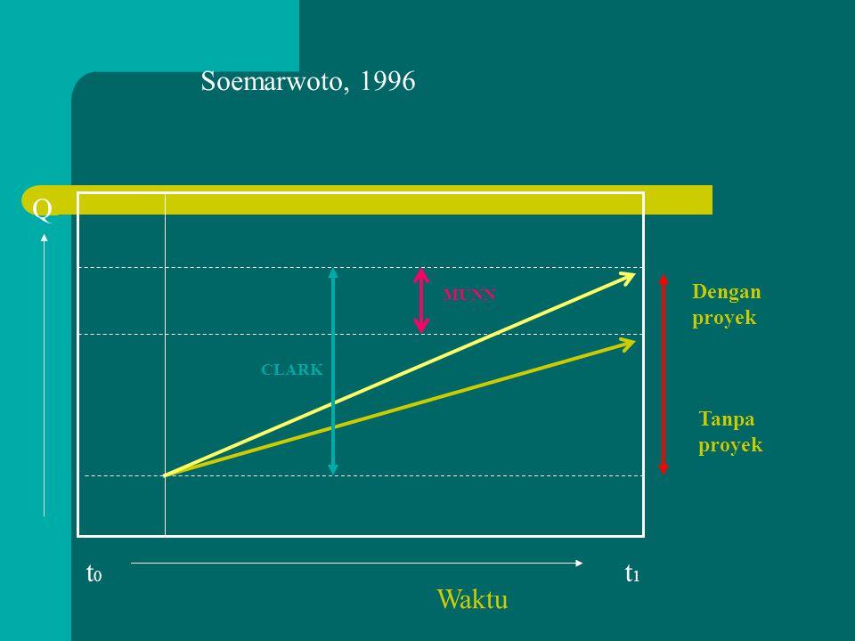 Soemarwoto, 1996 Q Dengan proyek MUNN CLARK Tanpa proyek t0 t1 Waktu