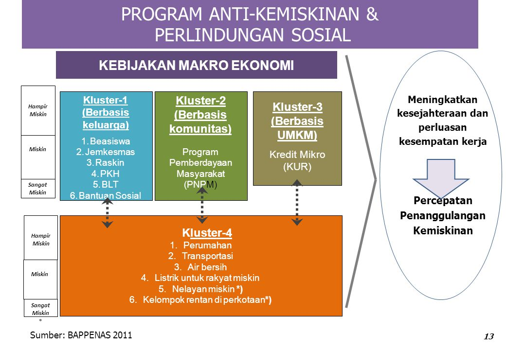 PROGRAM ANTI-KEMISKINAN & PERLINDUNGAN SOSIAL