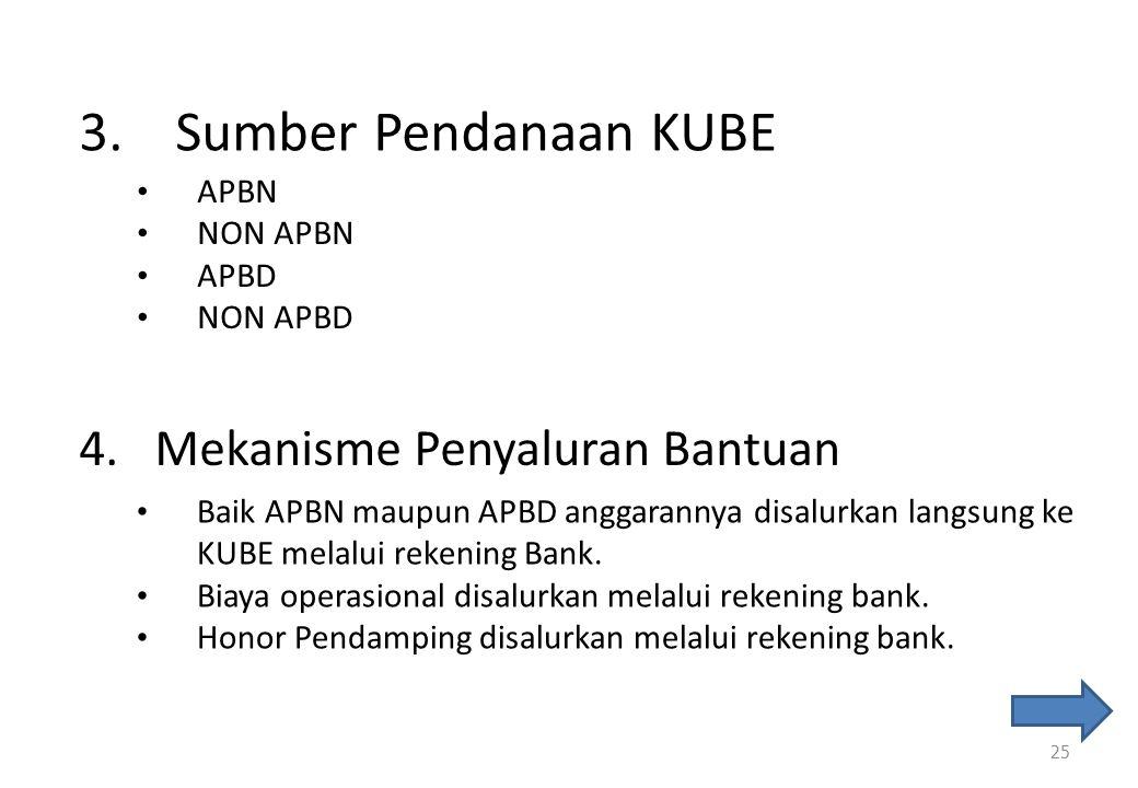 3. Sumber Pendanaan KUBE 4. Mekanisme Penyaluran Bantuan APBN NON APBN