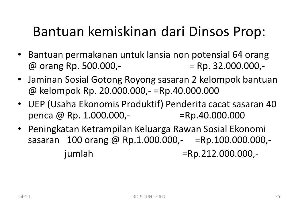 Bantuan kemiskinan dari Dinsos Prop: