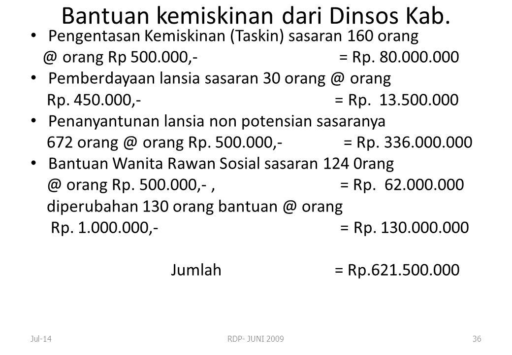 Bantuan kemiskinan dari Dinsos Kab.