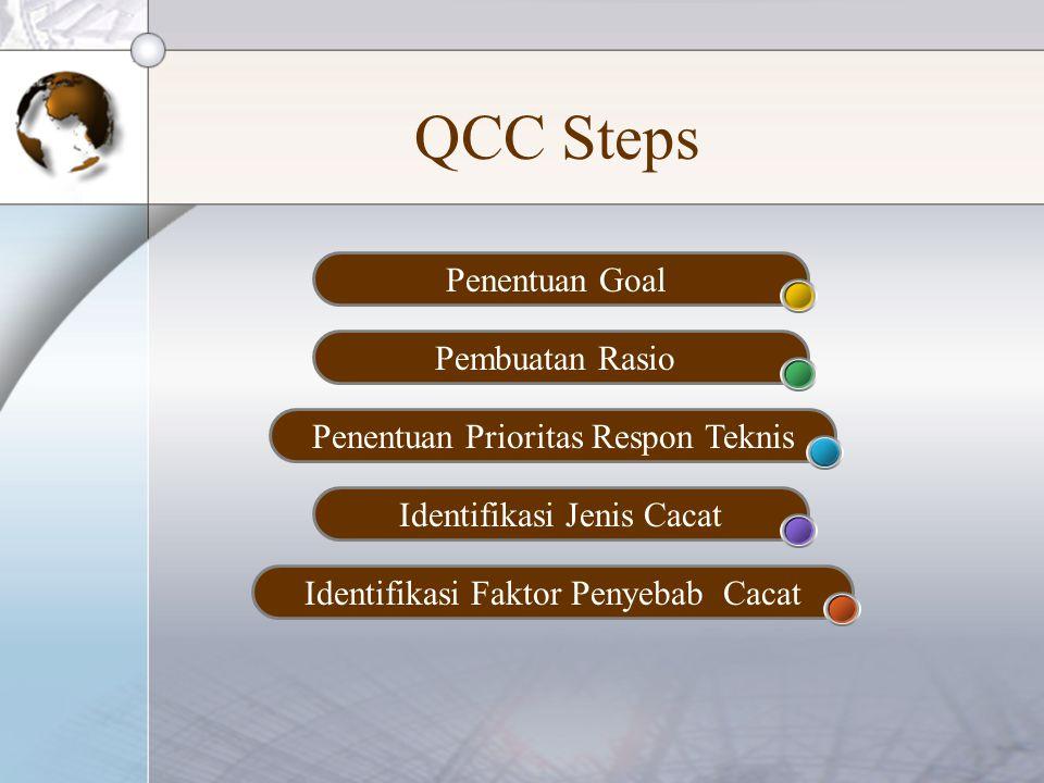 QCC Steps Penentuan Goal Pembuatan Rasio