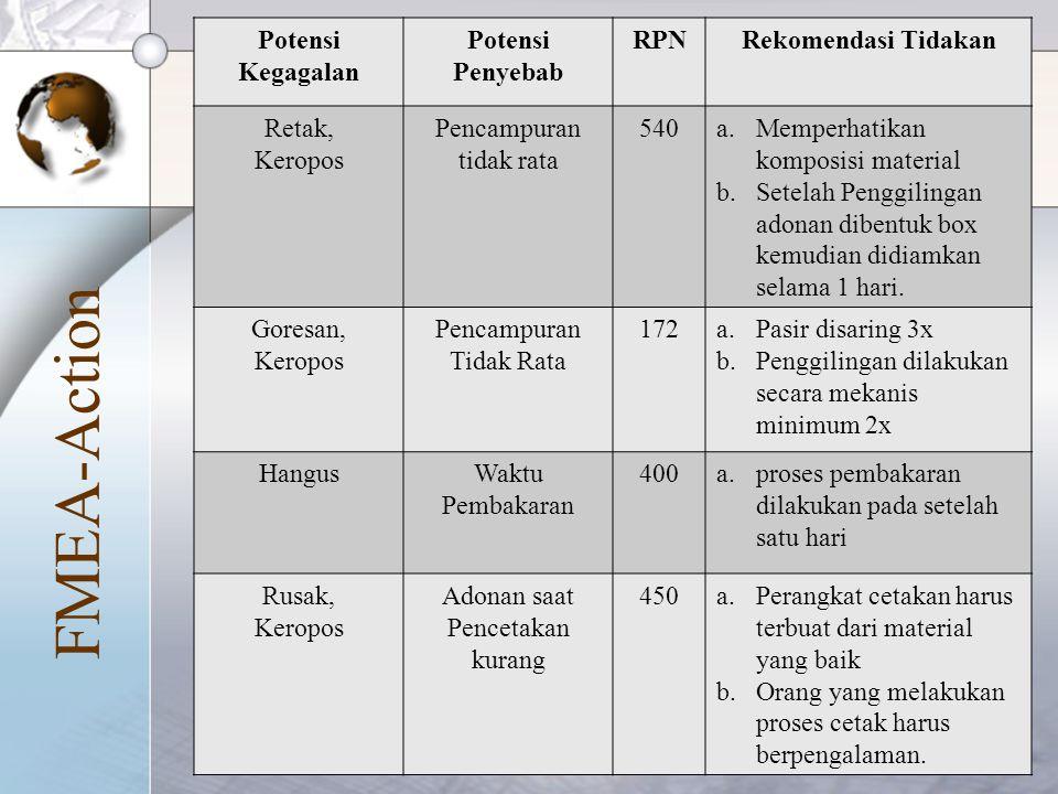 FMEA-Action Potensi Kegagalan Potensi Penyebab RPN Rekomendasi Tidakan