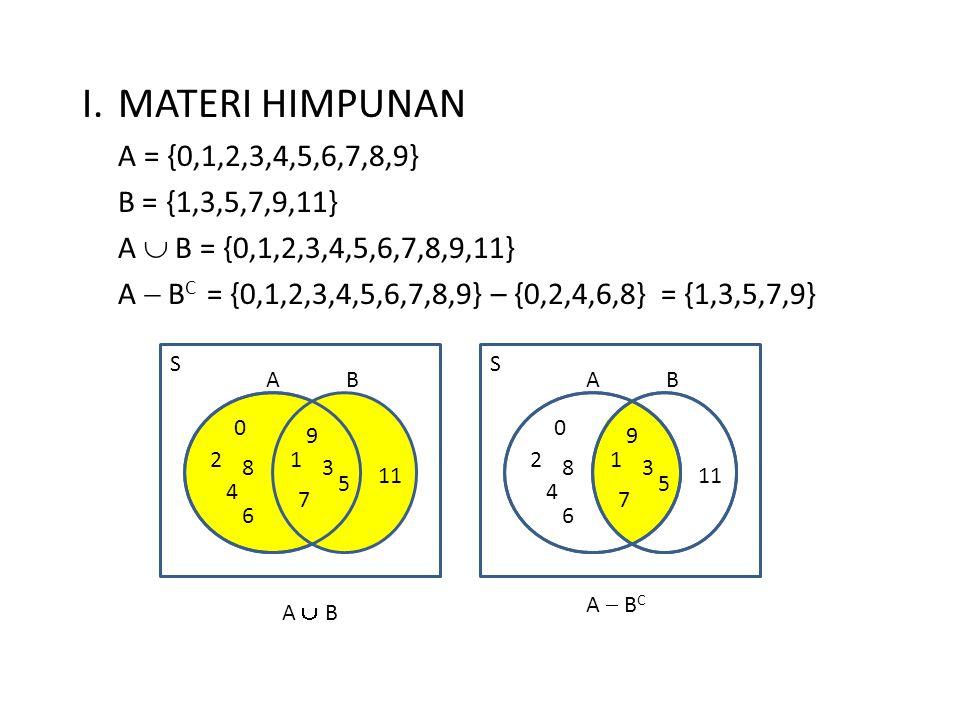 I. MATERI HIMPUNAN A = {0,1,2,3,4,5,6,7,8,9} B = {1,3,5,7,9,11}