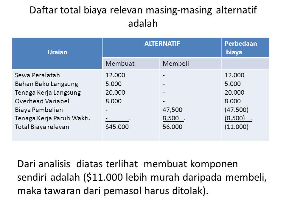 Daftar total biaya relevan masing-masing alternatif adalah