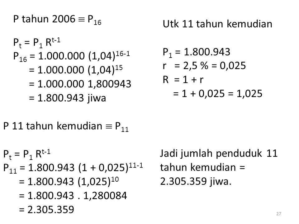 P tahun 2006  P16 Pt = P1 Rt-1. P16 = 1.000.000 (1,04)16-1. = 1.000.000 (1,04)15. = 1.000.000 1,800943.
