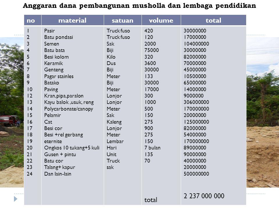 Anggaran dana pembangunan musholla dan lembaga pendidikan