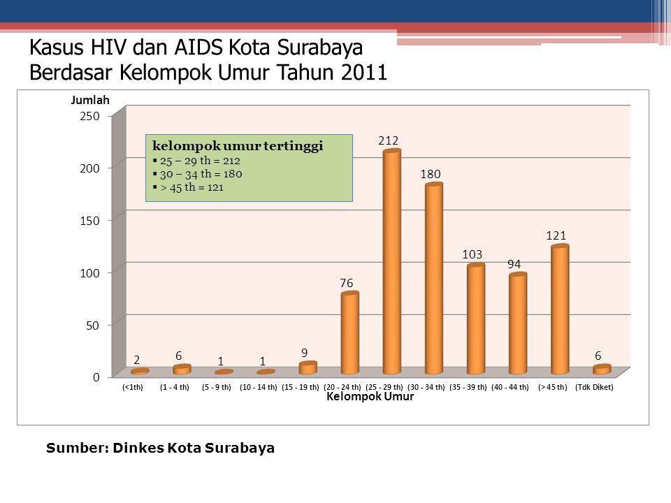 Kasus HIV dan AIDS Kota Surabaya Berdasar Kelompok Umur Tahun 2011