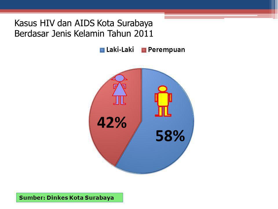 Kasus HIV dan AIDS Kota Surabaya Berdasar Jenis Kelamin Tahun 2011