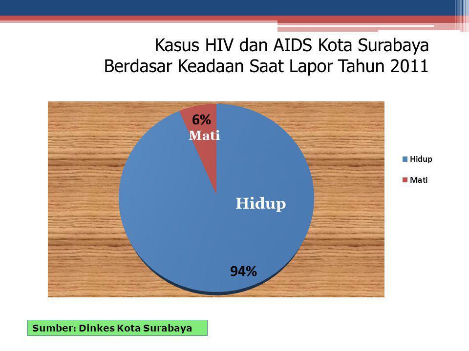Kasus HIV dan AIDS Kota Surabaya Berdasar Keadaan Saat Lapor Tahun 2011
