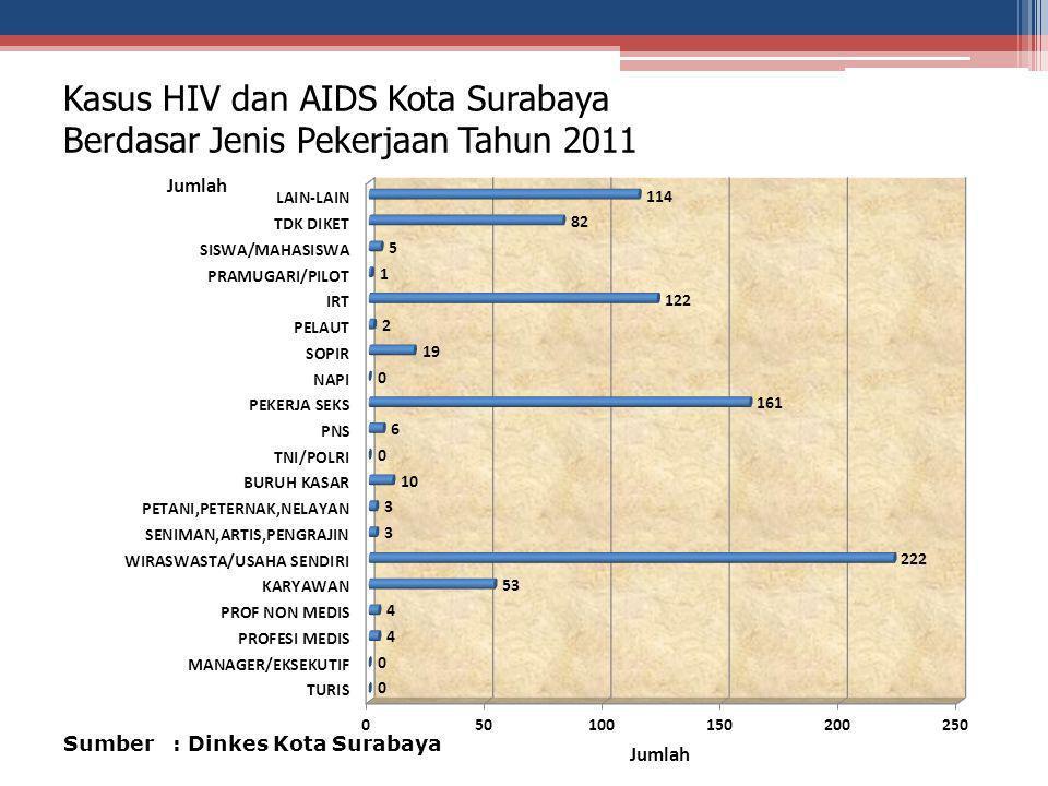Kasus HIV dan AIDS Kota Surabaya Berdasar Jenis Pekerjaan Tahun 2011
