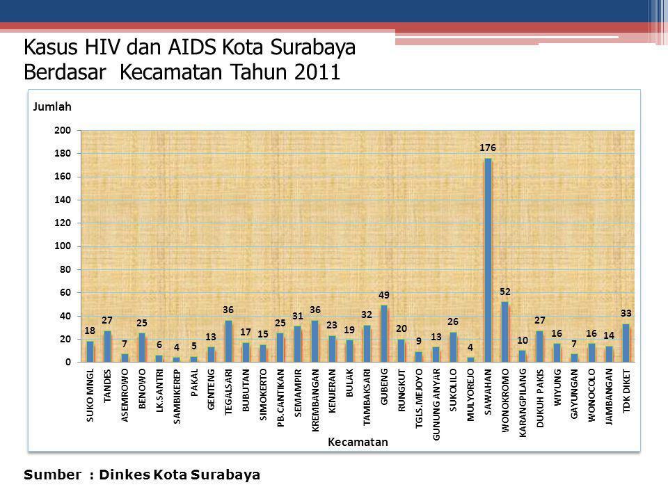 Kasus HIV dan AIDS Kota Surabaya Berdasar Kecamatan Tahun 2011