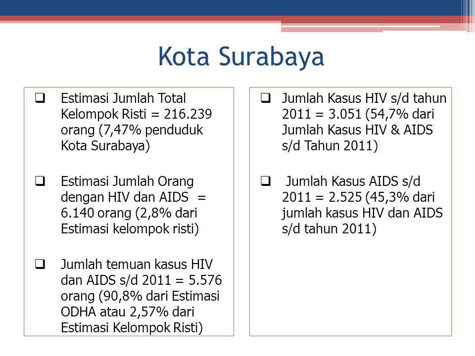 Kota Surabaya Estimasi Jumlah Total Kelompok Risti = 216.239 orang (7,47% penduduk Kota Surabaya)