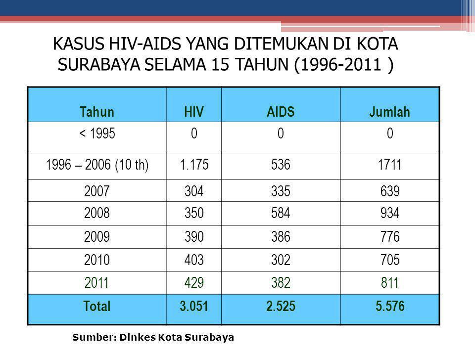 KASUS HIV-AIDS YANG DITEMUKAN DI KOTA SURABAYA SELAMA 15 TAHUN (1996-2011 )
