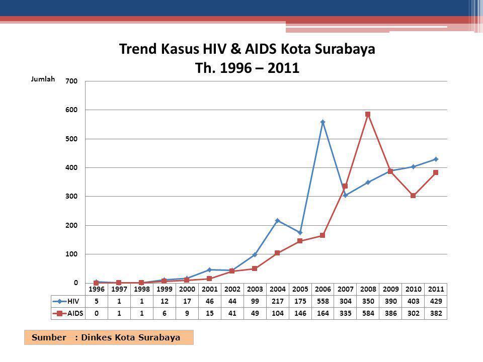 Trend Kasus HIV & AIDS Kota Surabaya