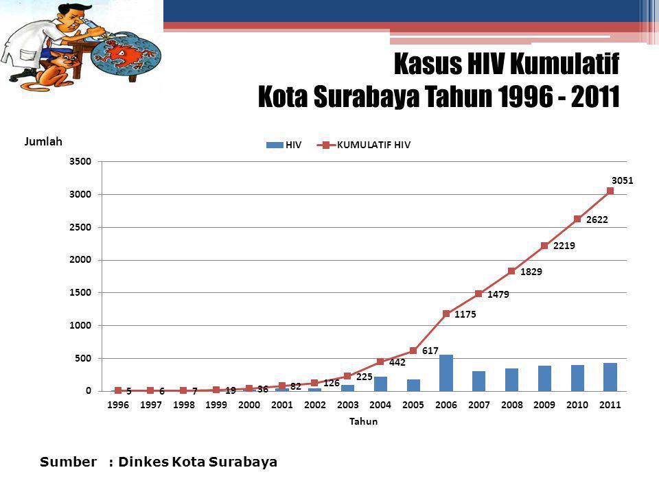 Kasus HIV Kumulatif Kota Surabaya Tahun 1996 - 2011
