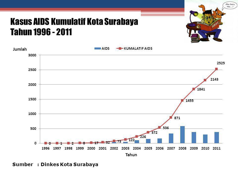 Kasus AIDS Kumulatif Kota Surabaya Tahun 1996 - 2011