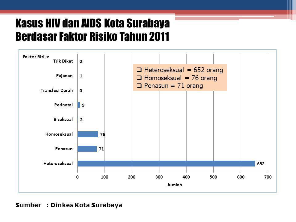 Kasus HIV dan AIDS Kota Surabaya Berdasar Faktor Risiko Tahun 2011