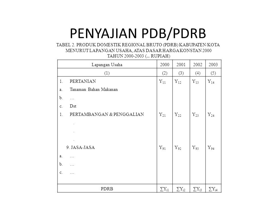 PENYAJIAN PDB/PDRB TABEL 2