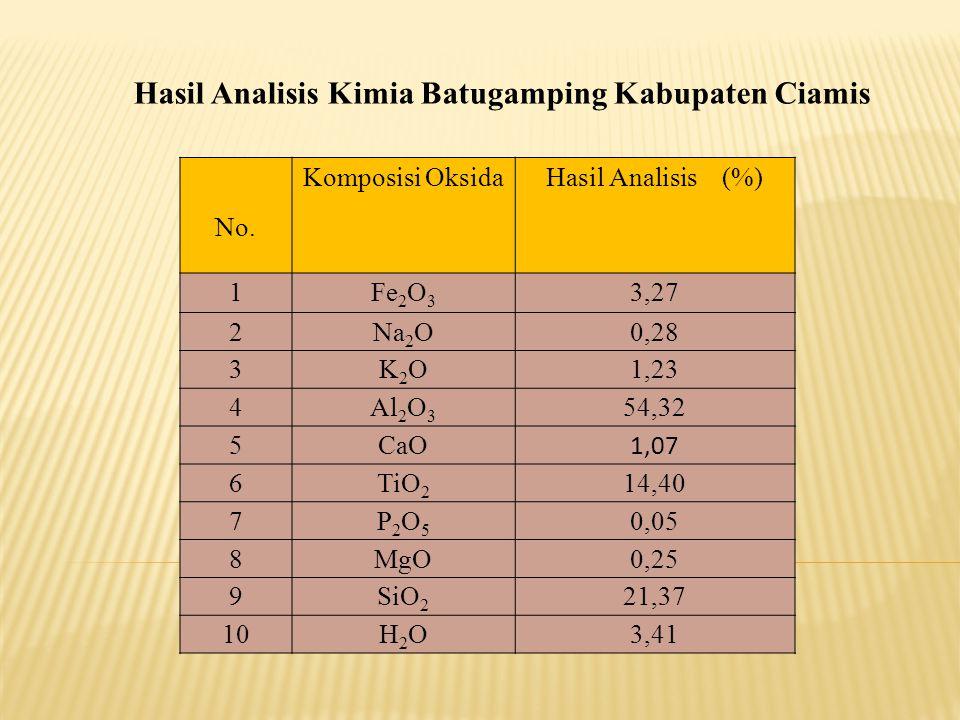Hasil Analisis Kimia Batugamping Kabupaten Ciamis