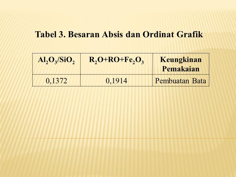 Tabel 3. Besaran Absis dan Ordinat Grafik
