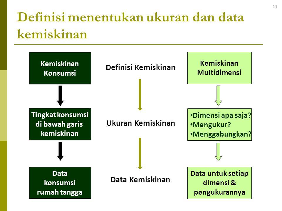Definisi menentukan ukuran dan data kemiskinan