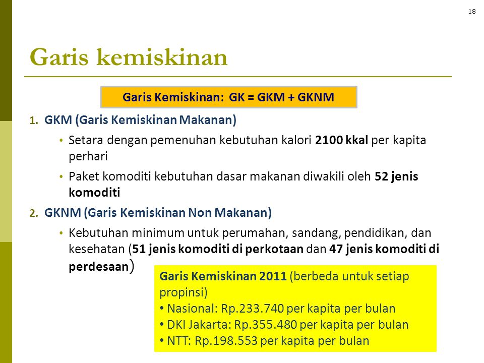 Garis Kemiskinan: GK = GKM + GKNM
